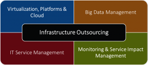 Infrastructure Outsourcing Be Think, Solve, Execute GmbH